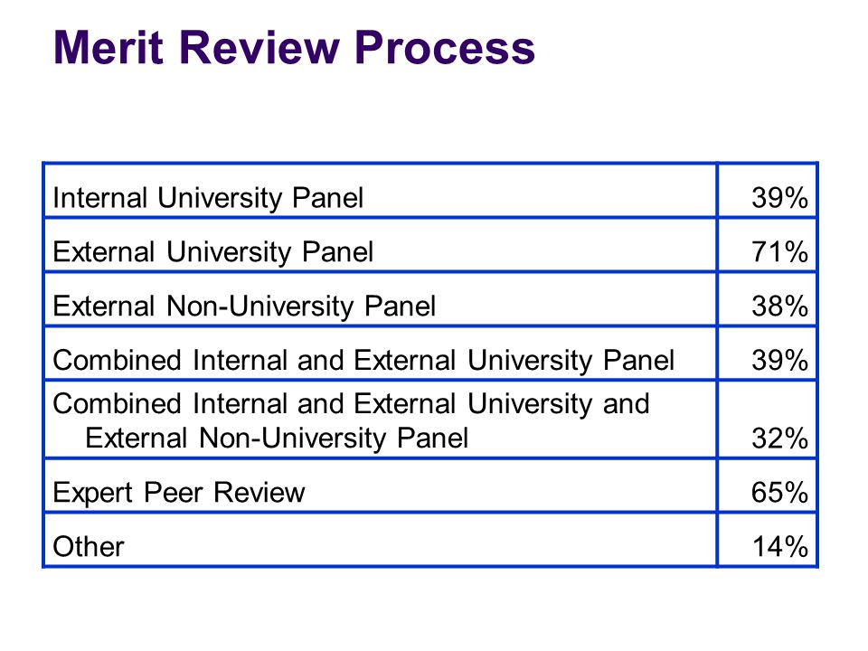 Merit Review Process Internal University Panel39% External University Panel71% External Non-University Panel38% Combined Internal and External University Panel39% Combined Internal and External University and External Non-University Panel32% Expert Peer Review65% Other14%