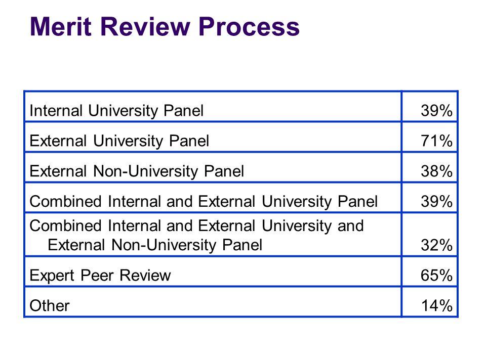 Merit Review Process Internal University Panel39% External University Panel71% External Non-University Panel38% Combined Internal and External Univers