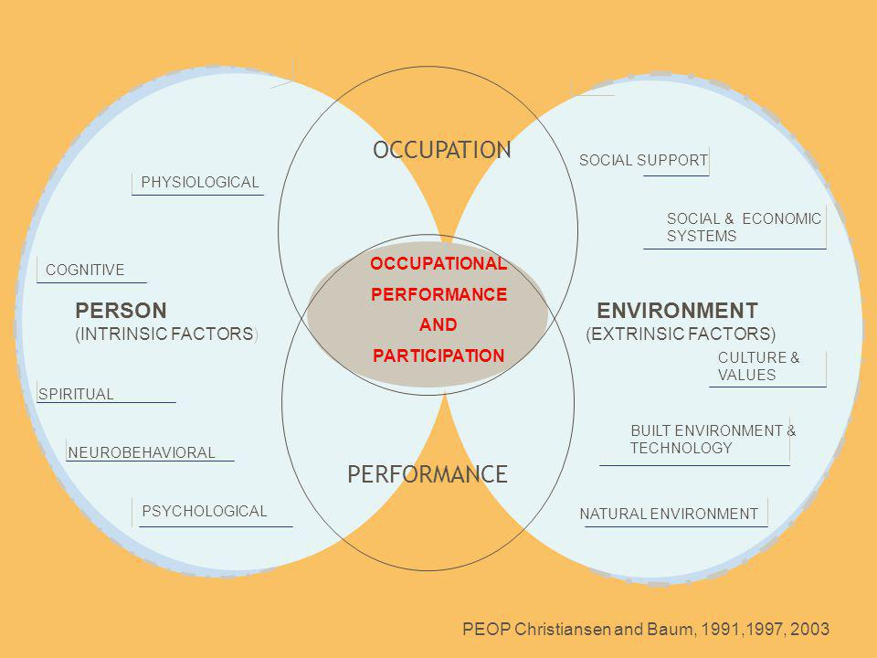 PSYCHOLOGICAL NEUROBEHAVIORAL PHYSIOLOGICAL COGNITIVE SPIRITUAL SOCIAL SUPPORT SOCIAL & ECONOMIC SYSTEMS CULTURE & VALUES BUILT ENVIRONMENT & TECHNOLOGY NATURAL ENVIRONMENT PERSON (INTRINSIC FACTORS) ENVIRONMENT (EXTRINSIC FACTORS) PEOP Christiansen and Baum, 1991,1997, 2003 OCCUPATIONAL PERFORMANCE AND PARTICIPATION OCCUPATION PERFORMANCE