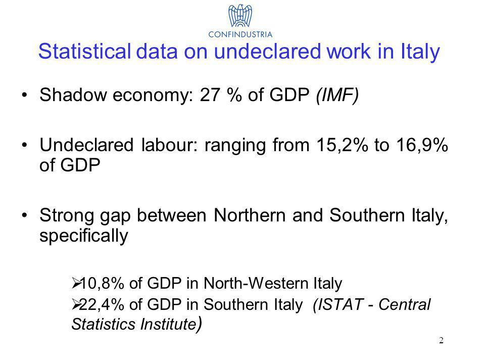 2 Statistical data on undeclared work in Italy Shadow economy: 27 % of GDP (IMF) Undeclared labour: ranging from 15,2% to 16,9% of GDP Strong gap between Northern and Southern Italy, specifically 10,8% of GDP in North-Western Italy 22,4% of GDP in Southern Italy (ISTAT - Central Statistics Institute )