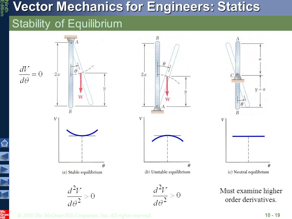 © 2010 The McGraw-Hill Companies, Inc. All rights reserved. Vector Mechanics for Engineers: Statics NinthEdition Stability of Equilibrium 10 - 19 Must