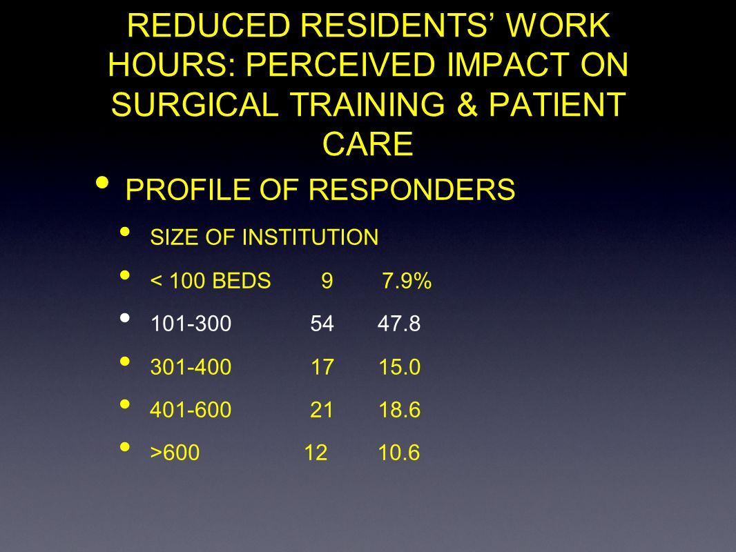 REDUCED RESIDENTS WORK HOURS: PERCEIVED IMPACT ON SURGICAL TRAINING & PATIENT CARE PROFILE OF RESPONDERS SIZE OF INSTITUTION < 100 BEDS 9 7.9% 101-300