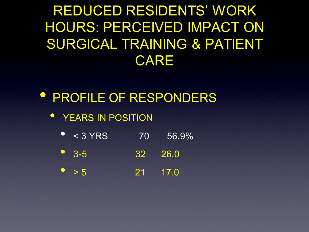 REDUCED RESIDENTS WORK HOURS: PERCEIVED IMPACT ON SURGICAL TRAINING & PATIENT CARE PROFILE OF RESPONDERS YEARS IN POSITION < 3 YRS 70 56.9% 3-5 32 26.