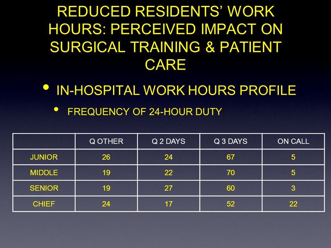 REDUCED RESIDENTS WORK HOURS: PERCEIVED IMPACT ON SURGICAL TRAINING & PATIENT CARE IN-HOSPITAL WORK HOURS PROFILE FREQUENCY OF 24-HOUR DUTY Q OTHERQ 2