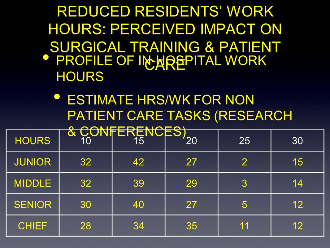 REDUCED RESIDENTS WORK HOURS: PERCEIVED IMPACT ON SURGICAL TRAINING & PATIENT CARE PROFILE OF IN-HOSPITAL WORK HOURS ESTIMATE HRS/WK FOR NON PATIENT C