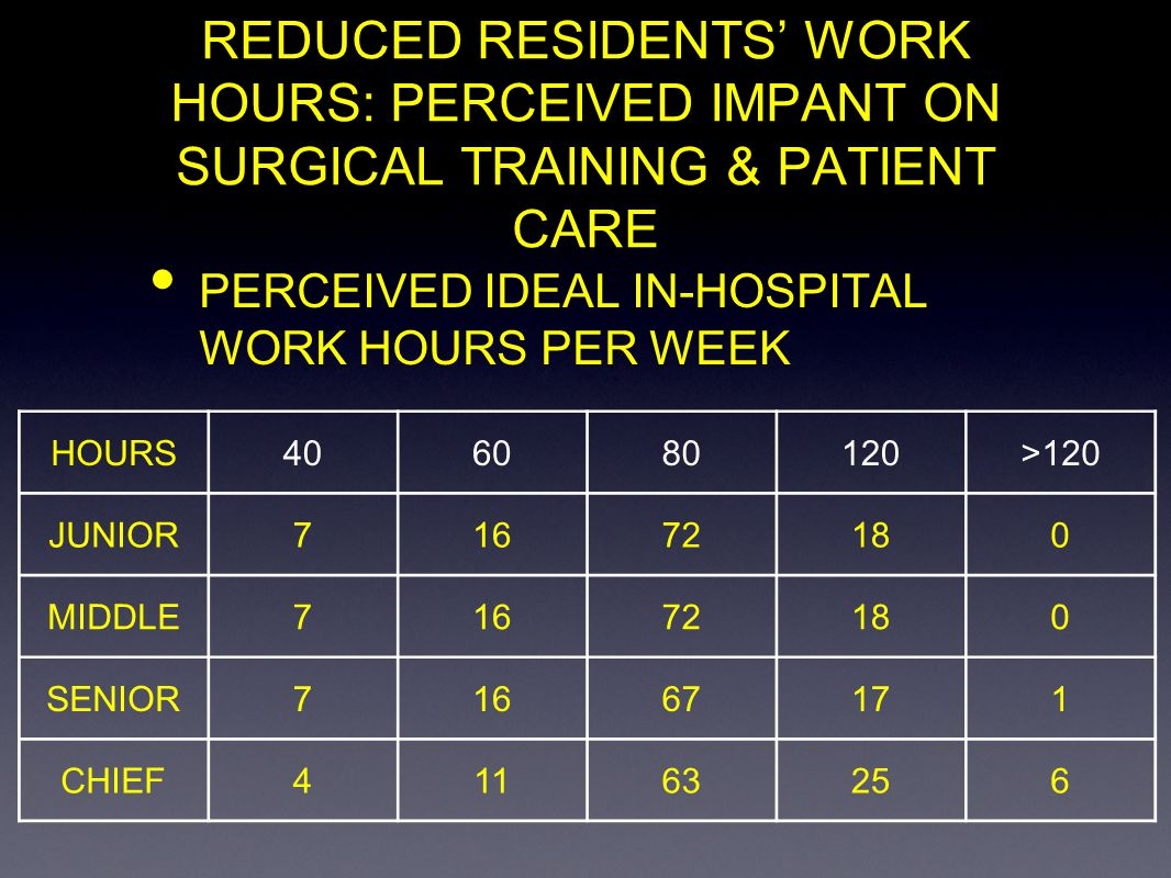 REDUCED RESIDENTS WORK HOURS: PERCEIVED IMPANT ON SURGICAL TRAINING & PATIENT CARE PERCEIVED IDEAL IN-HOSPITAL WORK HOURS PER WEEK HOURS406080120>120