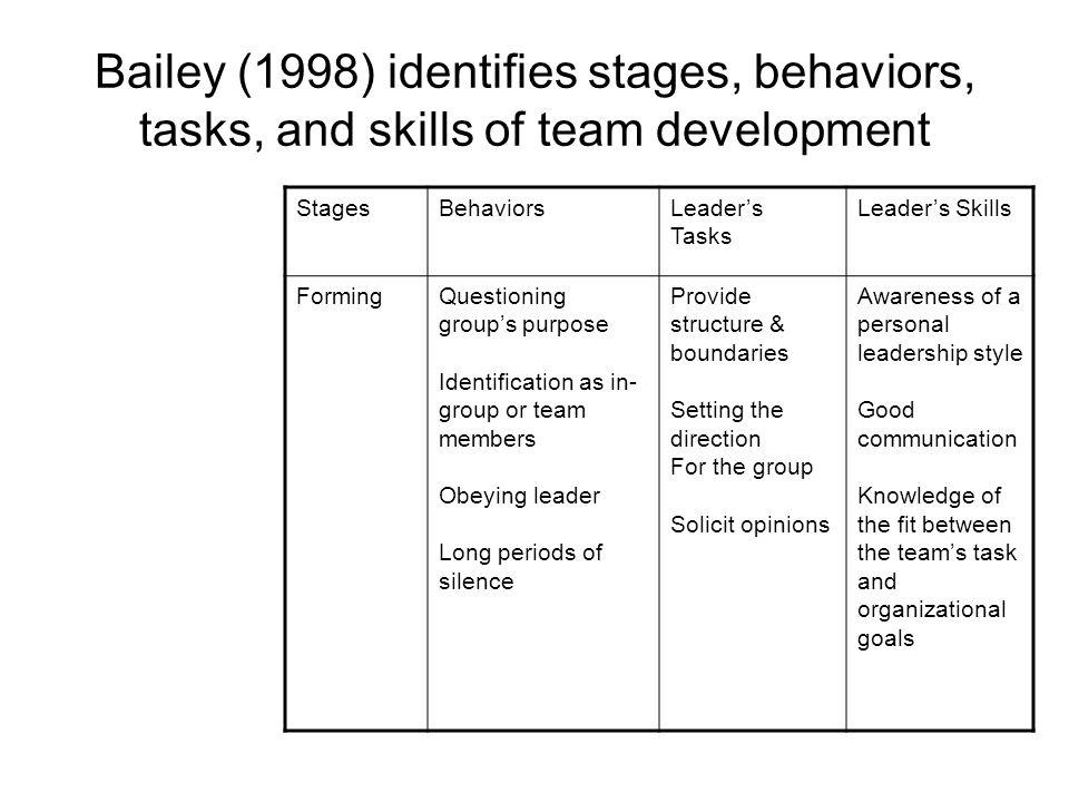 Bailey (1998) identifies stages, behaviors, tasks, and skills of team development StagesBehaviorsLeaders Tasks Leaders Skills FormingQuestioning groups purpose Identification as in- group or team members Obeying leader Long periods of silence Provide structure & boundaries Setting the direction For the group Solicit opinions Awareness of a personal leadership style Good communication Knowledge of the fit between the teams task and organizational goals