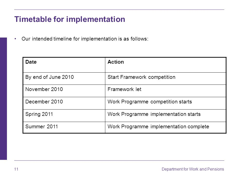 Department for Work and Pensions 11 Timetable for implementation Our intended timeline for implementation is as follows: DateAction By end of June 2010Start Framework competition November 2010Framework let December 2010Work Programme competition starts Spring 2011Work Programme implementation starts Summer 2011Work Programme implementation complete