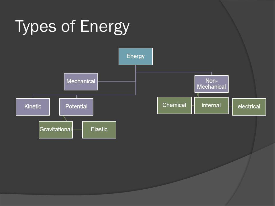 Types of Energy Energy KineticPotential GravitationalElastic Non- Mechanical Chemical internal electrical Mechanical
