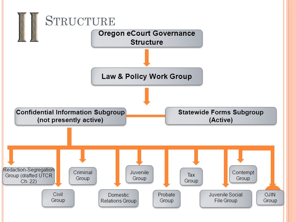 S TRUCTURE Oregon eCourt Governance Structure Law & Policy Work Group Confidential Information Subgroup (not presently active) Statewide Forms Subgroup (Active) Redaction-Segregation Group (drafted UTCR Ch.