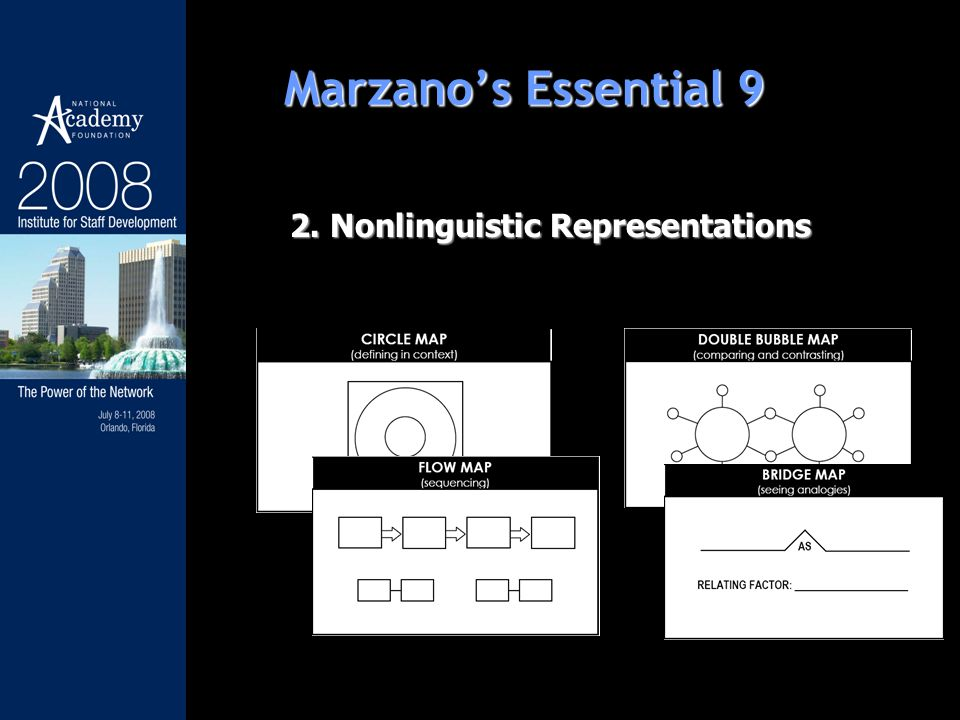 2. Nonlinguistic Representations Marzanos Essential 9