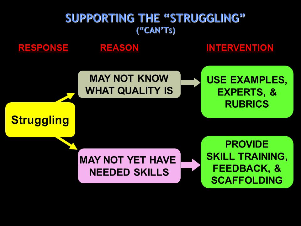 SUPPORTING THE STRUGGLING (CANT S ) MAY NOT YET HAVE NEEDED SKILLS MAY NOT KNOW WHAT QUALITY IS PROVIDE SKILL TRAINING, FEEDBACK, & SCAFFOLDING USE EXAMPLES, EXPERTS, & RUBRICS RESPONSE REASON INTERVENTION Struggling