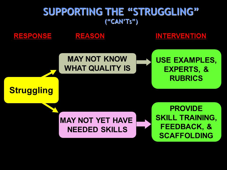 MAY NOT YET HAVE NEEDED SKILLS MAY NOT KNOW WHAT QUALITY IS PROVIDE SKILL TRAINING, FEEDBACK, & SCAFFOLDING USE EXAMPLES, EXPERTS, & RUBRICS RESPONSE REASON INTERVENTION Struggling SUPPORTING THE STRUGGLING (CANT S )