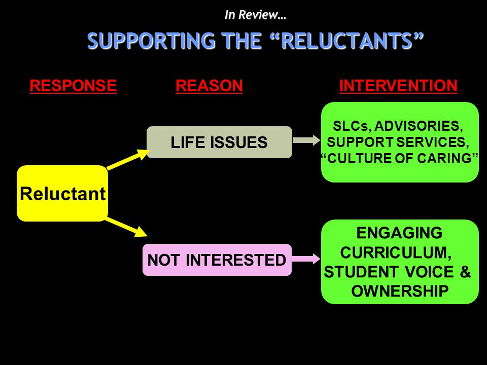 In Review… SUPPORTING THE RELUCTANTS NOT INTERESTEDLIFE ISSUES ENGAGING CURRICULUM, STUDENT VOICE & OWNERSHIP SLCs, ADVISORIES, SUPPORT SERVICES, CULTURE OF CARING RESPONSE REASON INTERVENTION Reluctant