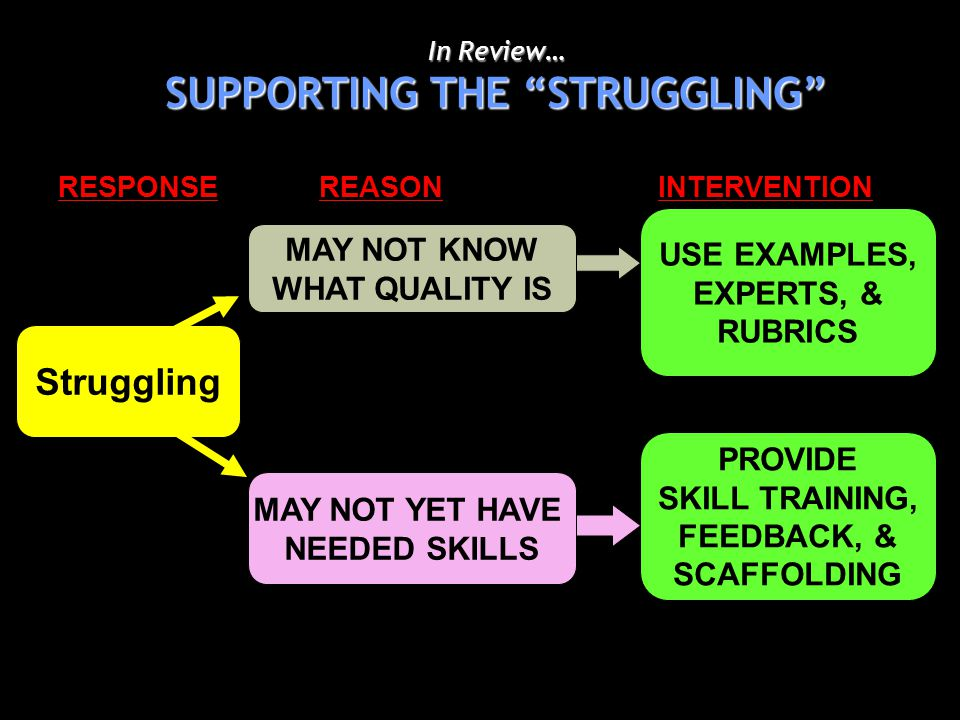 In Review… SUPPORTING THE STRUGGLING MAY NOT YET HAVE NEEDED SKILLS MAY NOT KNOW WHAT QUALITY IS PROVIDE SKILL TRAINING, FEEDBACK, & SCAFFOLDING USE EXAMPLES, EXPERTS, & RUBRICS RESPONSE REASON INTERVENTION Struggling