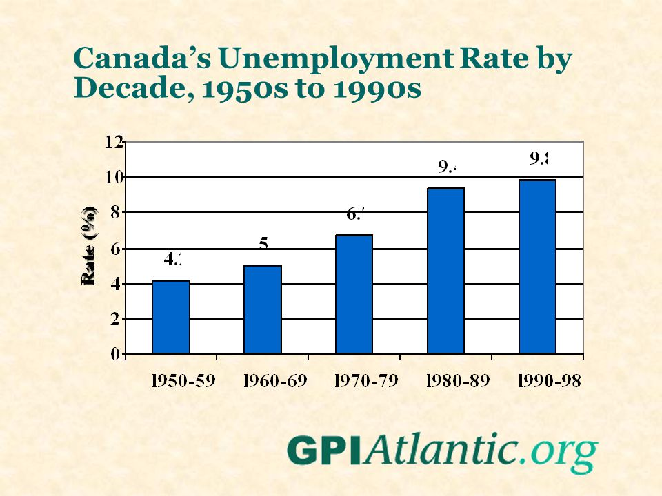 Canadas Unemployment Rate by Decade, 1950s to 1990s
