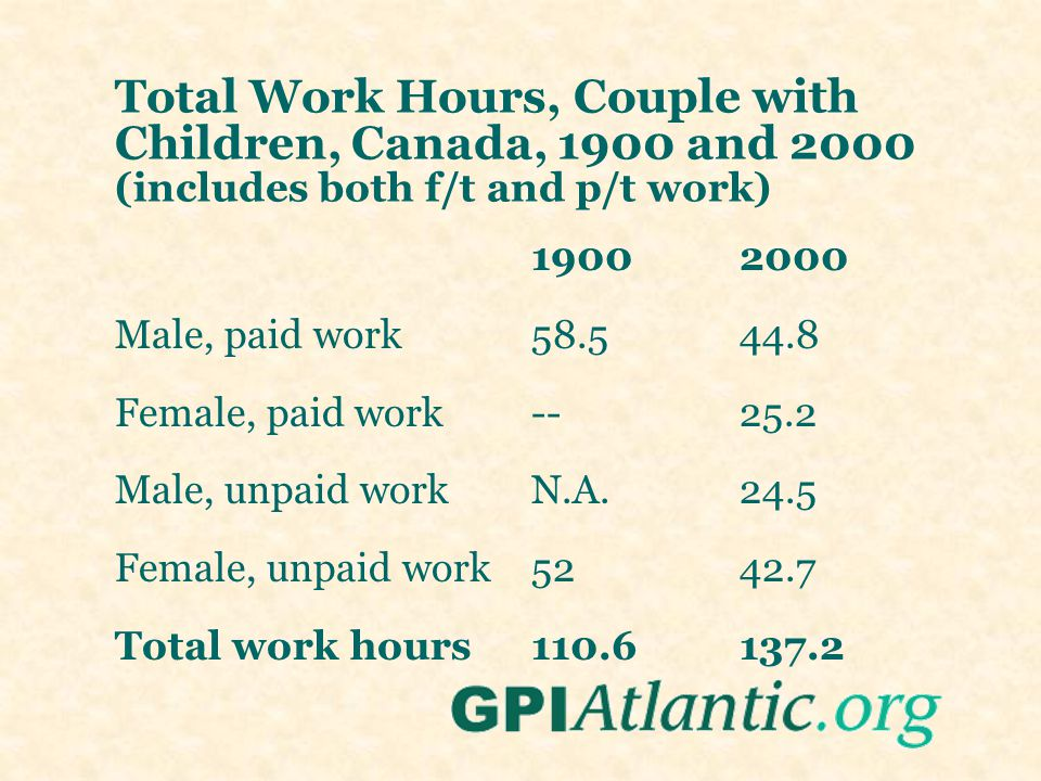 Total Work Hours, Couple with Children, Canada, 1900 and 2000 (includes both f/t and p/t work) 1900 2000 Male, paid work58.544.8 Female, paid work--25