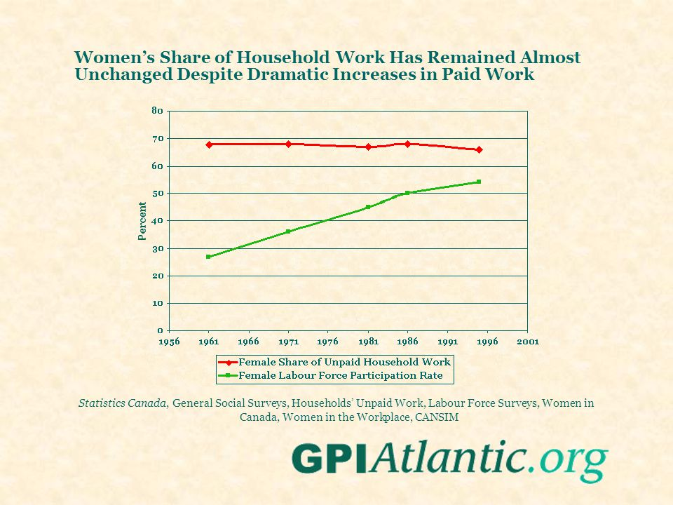 Womens Share of Household Work Has Remained Almost Unchanged Despite Dramatic Increases in Paid Work Statistics Canada, General Social Surveys, Househ