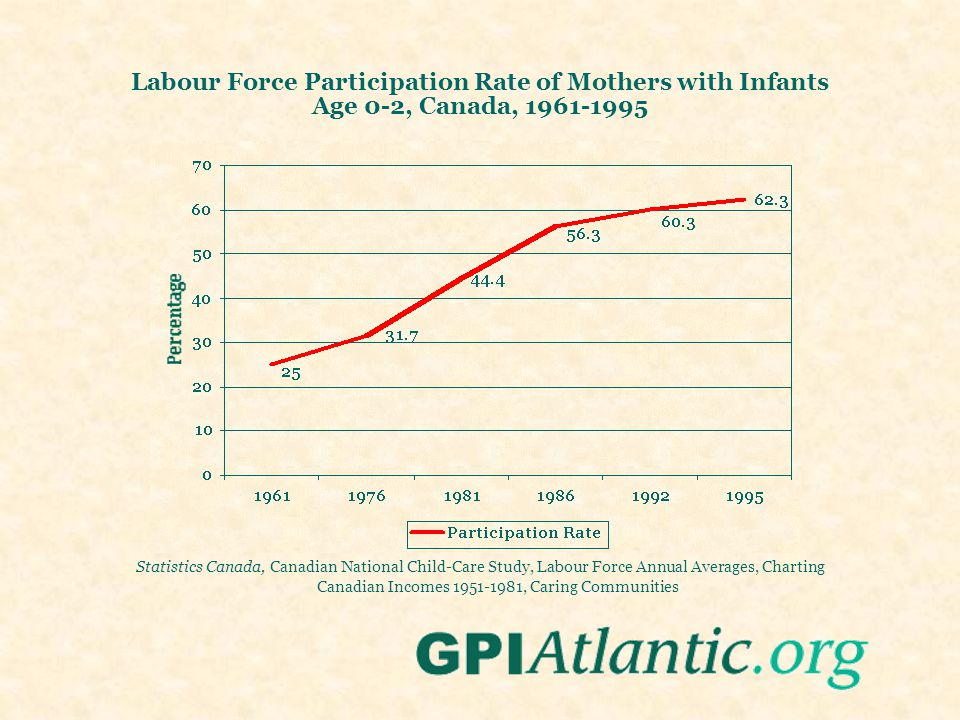 Labour Force Participation Rate of Mothers with Infants Age 0-2, Canada, 1961-1995 Statistics Canada, Canadian National Child-Care Study, Labour Force