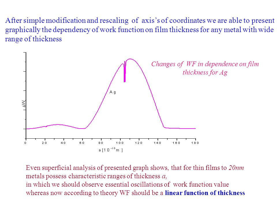 After simple modification and rescaling of axiss of coordinates we are able to present graphically the dependency of work function on film thickness for any metal with wide range of thickness Changes of WF in dependence on film thickness for Ag Even superficial analysis of presented graph shows, that for thin films to 20nm metals possess characteristic ranges of thickness a, in which we should observe essential oscillations of work function value whereas now according to theory WF should be a linear function of thickness