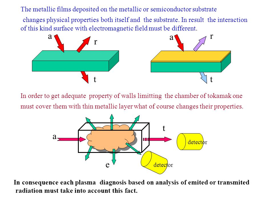 The metallic films deposited on the metallic or semiconductor substrate changes physical properties both itself and the substrate. In result the inter