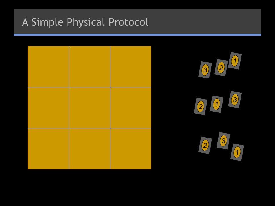 A Simple Physical Protocol 3 2 1 2 1 3 2 3 1