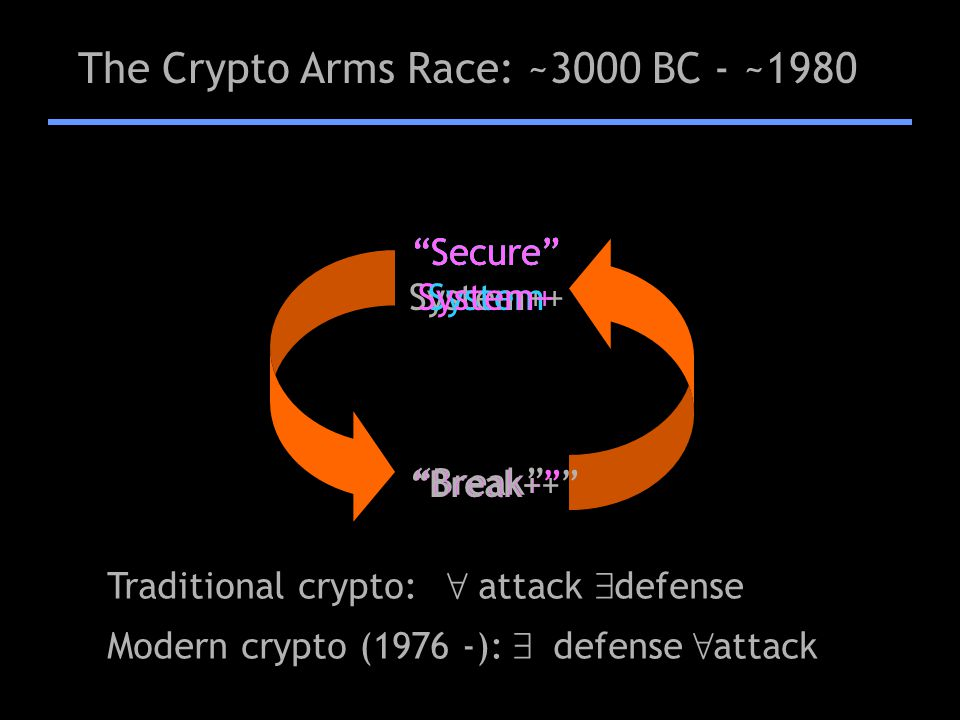 The Crypto Arms Race: ~3000 BC - ~1980 Secure System Break Traditional crypto: 8 attack 9 defense Modern crypto (1976 -): 9 defense 8 attack Secure Sy