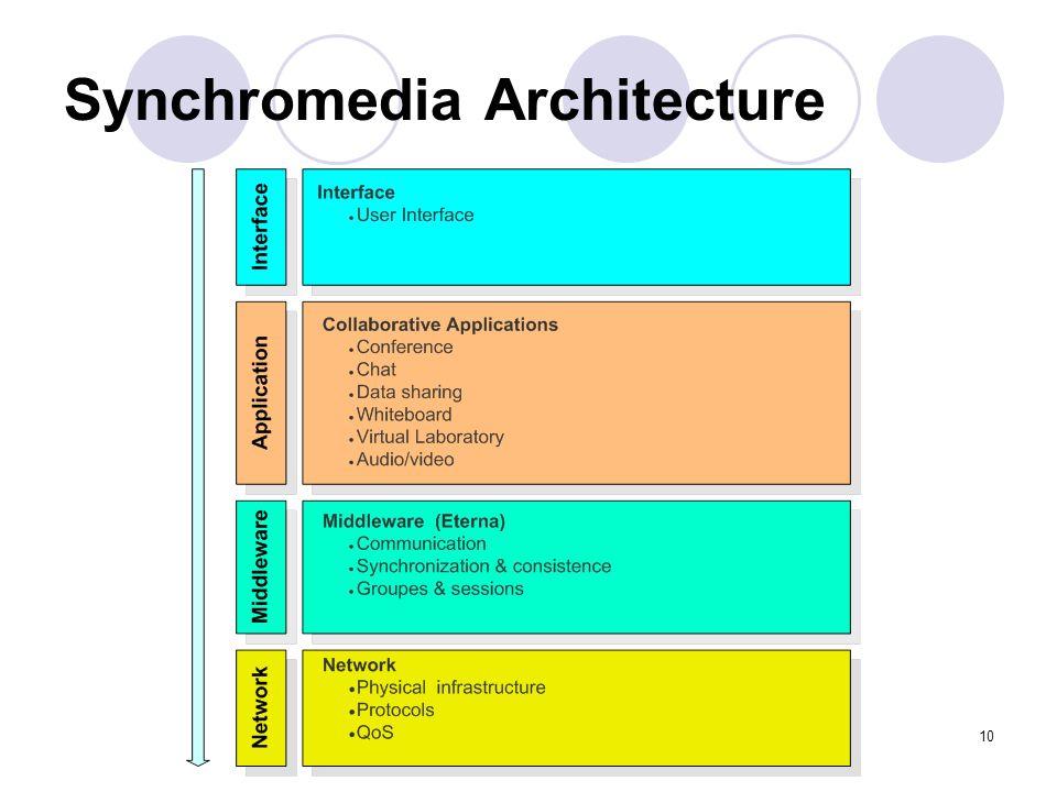 10 Synchromedia Architecture