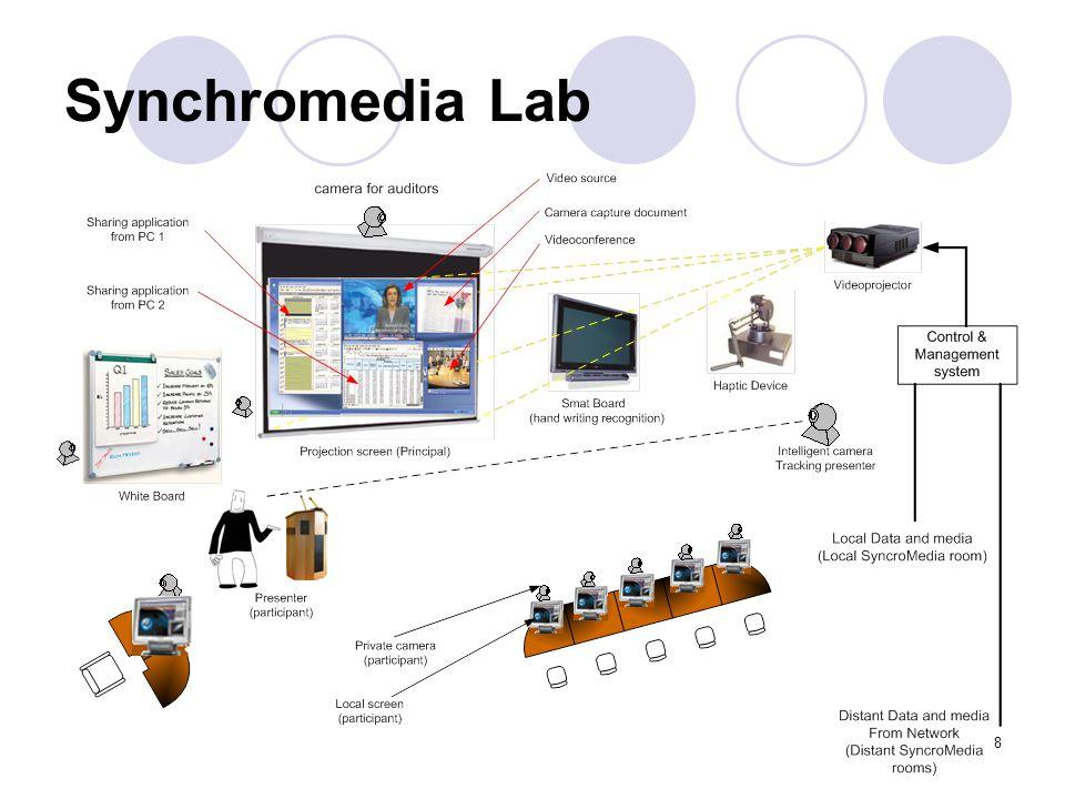 8 Synchromedia Lab