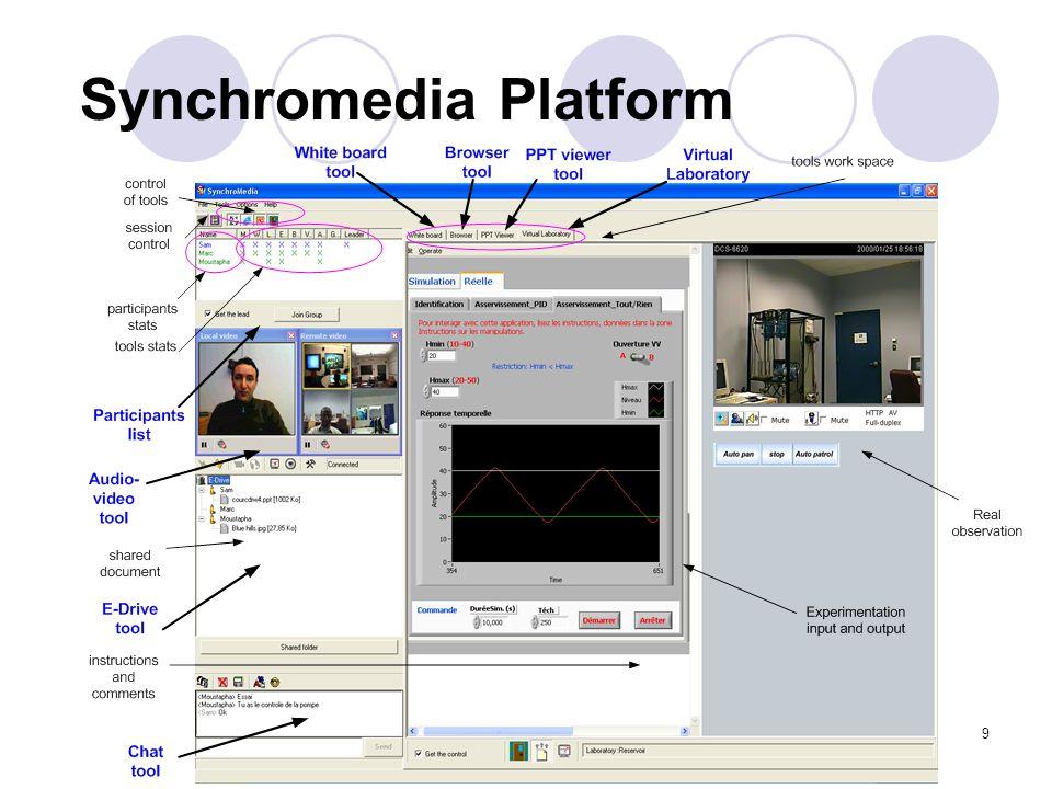 9 Synchromedia Platform