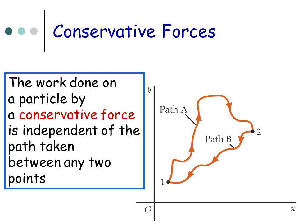 Conservative Forces The work done on a particle by a conservative force is independent of the path taken between any two points