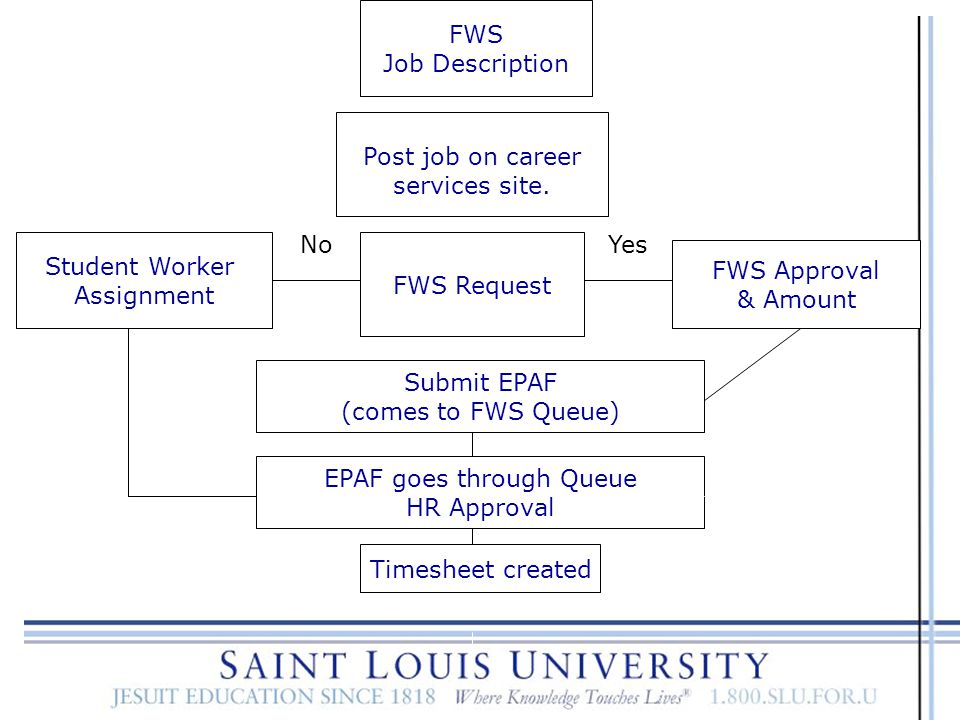 Step by Step Guide to FWS 1. Prepare the FWS Job Description. http://www.slu.edu/Documents/enrollment/sfs/12y%20FWS%20Job%20Description%280 %29.doc ht