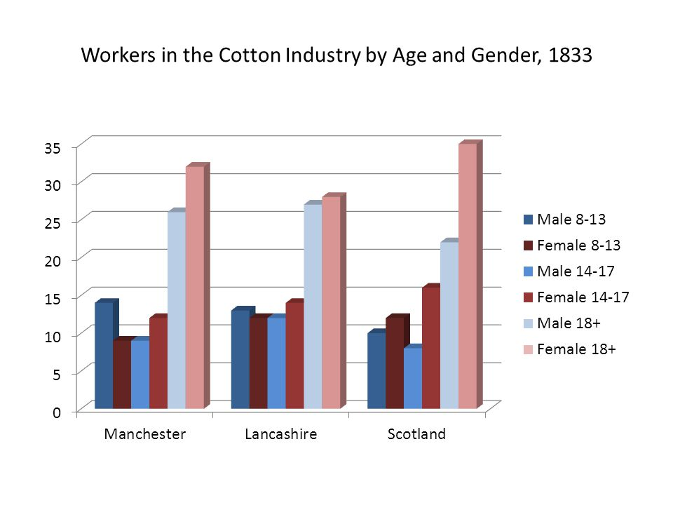 Workers in the Cotton Industry by Age and Gender, 1833