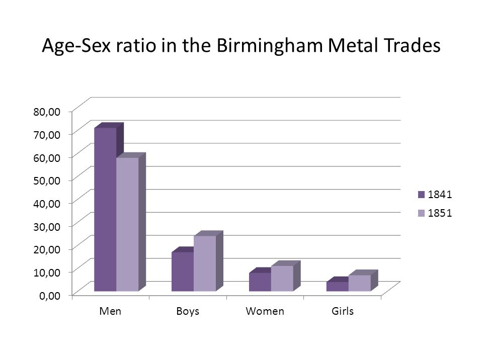 Age-Sex ratio in the Birmingham Metal Trades