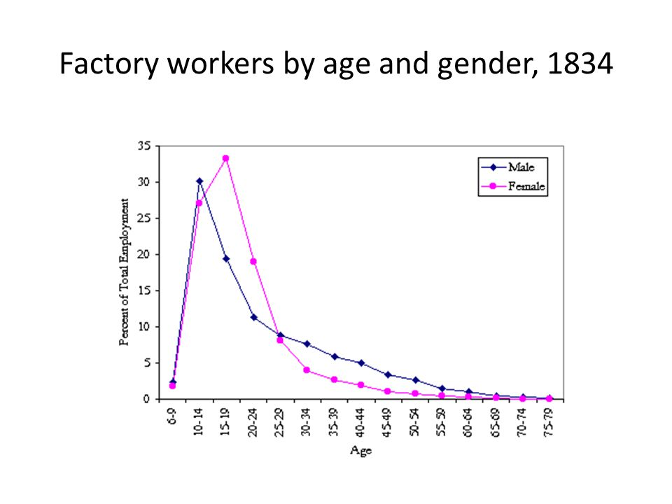 Factory workers by age and gender, 1834