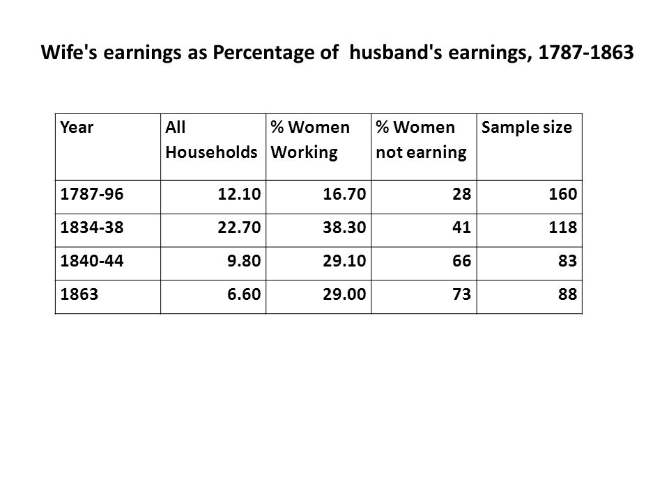 Wife's earnings as Percentage of husband's earnings, 1787-1863 Year All Households % Women Working % Women not earning Sample size 1787-9612.1016.7028