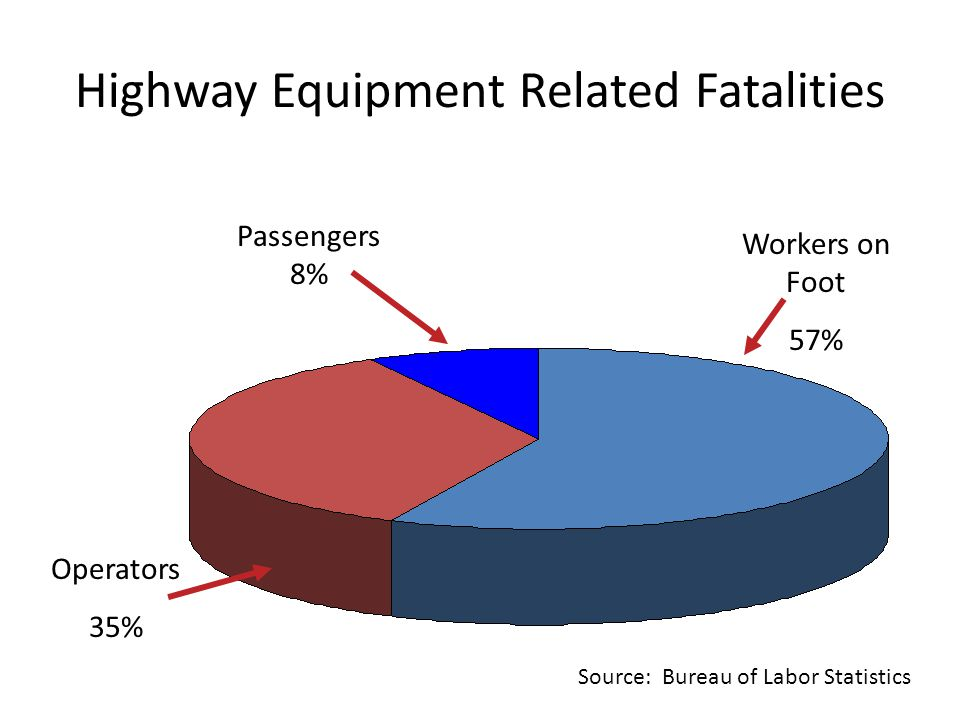 Highway Equipment Related Fatalities Workers on Foot 57% Operators 35% Passengers 8% Source: Bureau of Labor Statistics