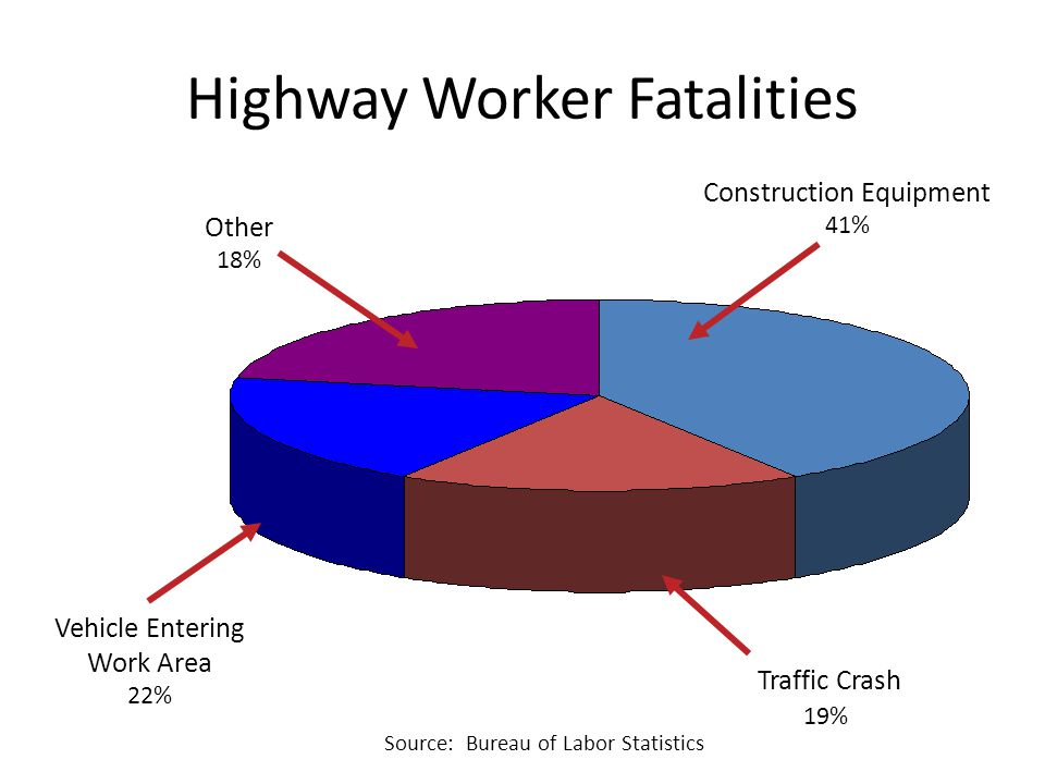 Highway Worker Fatalities Other 18% Vehicle Entering Work Area 22% Construction Equipment 41% Traffic Crash 19% Source: Bureau of Labor Statistics