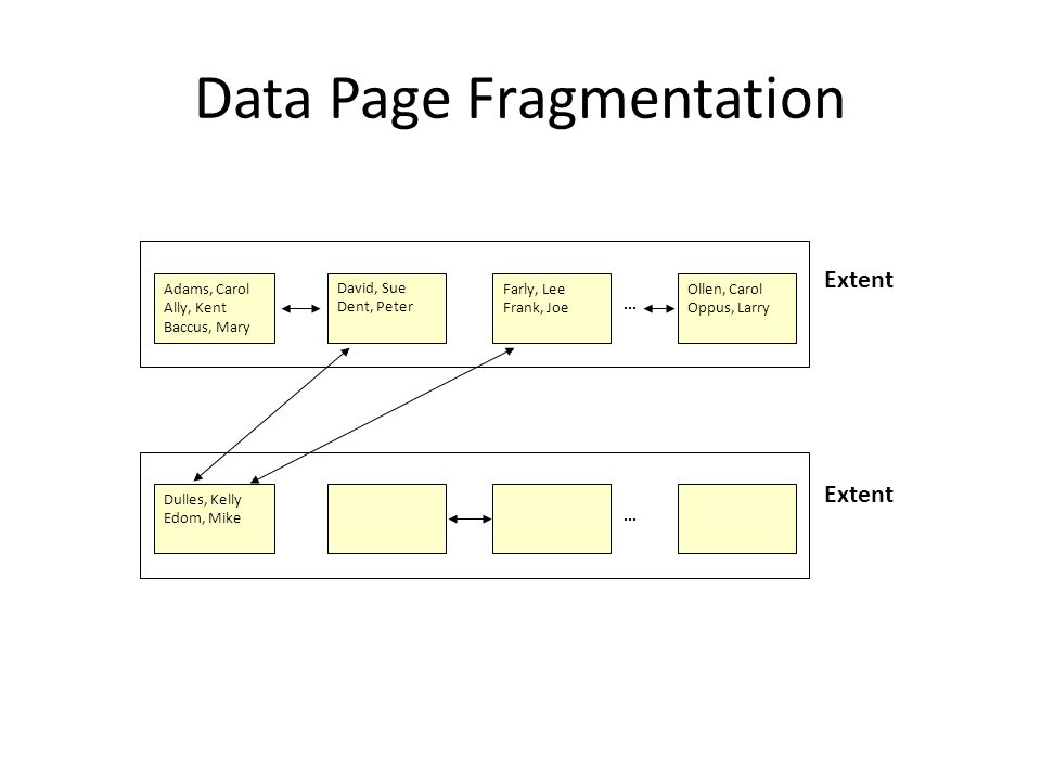 Data Page Fragmentation Extent Dulles, Kelly Edom, Mike...
