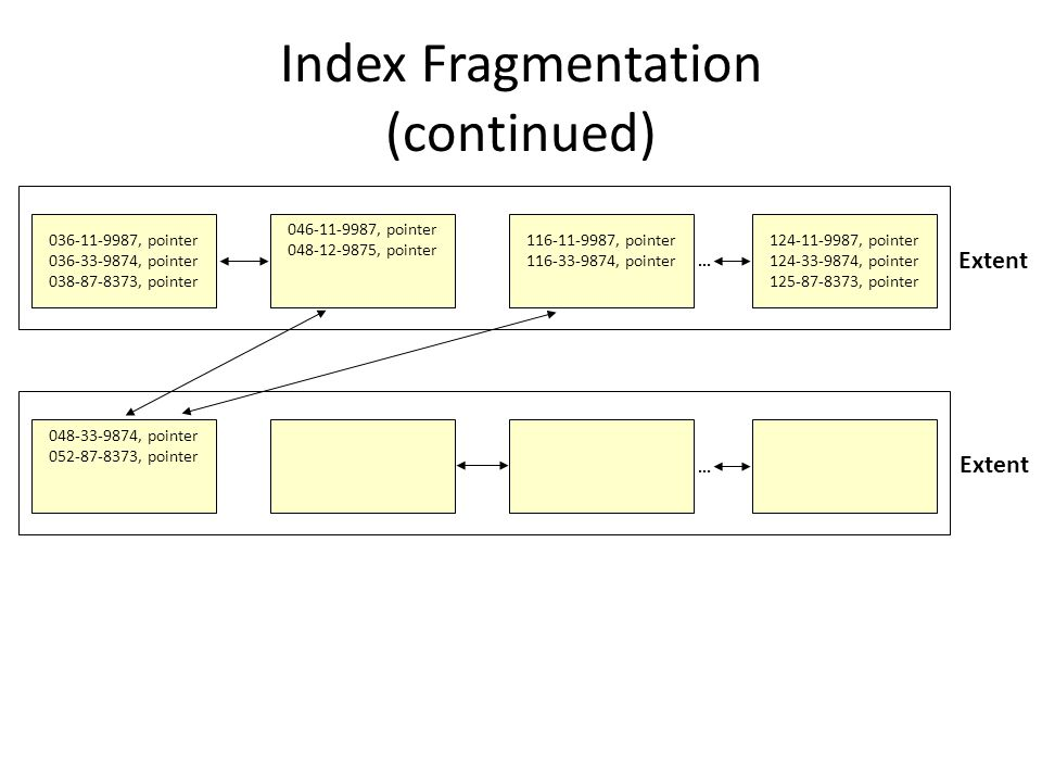 Index Fragmentation (continued) Extent 036-11-9987, pointer 036-33-9874, pointer 038-87-8373, pointer 046-11-9987, pointer 048-12-9875, pointer 116-11-9987, pointer 116-33-9874, pointer...