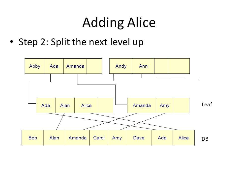 Adding Alice Step 2: Split the next level up DB Leaf AbbyAdaAmanda AndyAnn BobAlanAmandaCarolAmyDaveAdaAlice AdaAlanAliceAmandaAmy