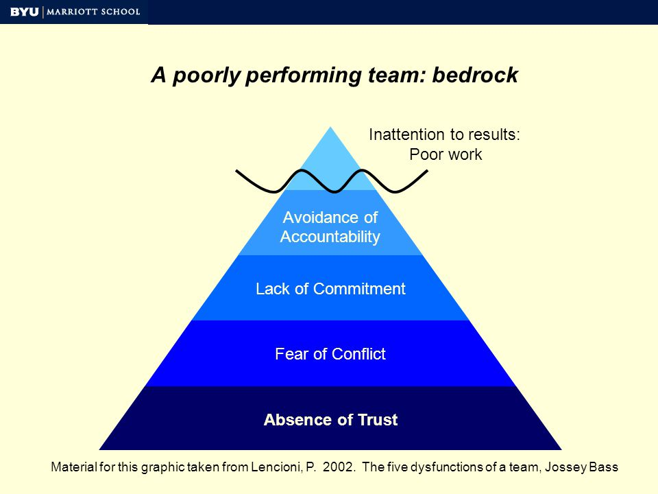 Lack of Commitment Absence of Trust Fear of Conflict Avoidance of Accountability A poorly performing team: bedrock Inattention to results: Poor work Material for this graphic taken from Lencioni, P.