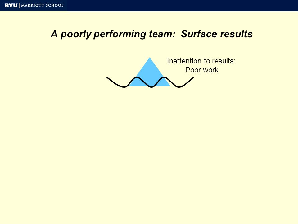 A poorly performing team: Surface results Inattention to results: Poor work
