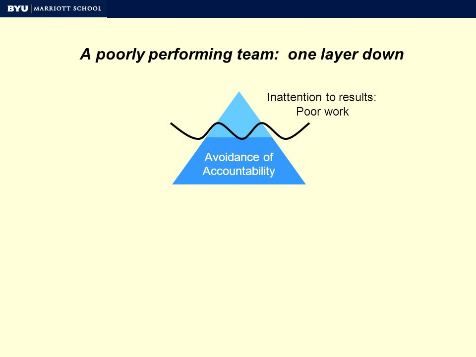 Avoidance of Accountability A poorly performing team: one layer down Inattention to results: Poor work