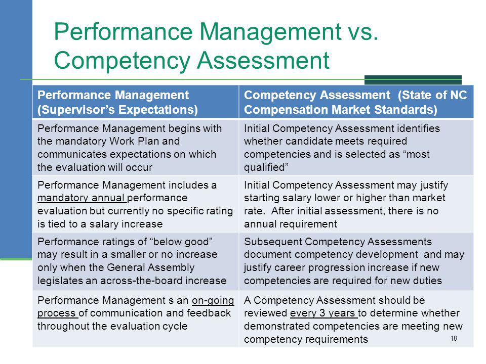 Performance Management vs. Competency Assessment Performance Management (Supervisors Expectations) Competency Assessment (State of NC Compensation Mar