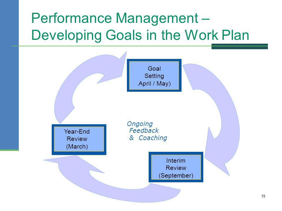 Performance Management – Developing Goals in the Work Plan 19 Ongoing Feedback & Coaching Goal Setting ( April / May) Interim Review (September) Year-