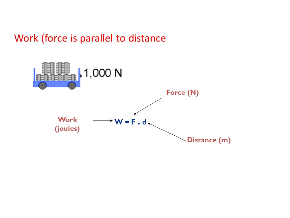 Work (force is parallel to distance Work (joules) W = F. d Force (N) Distance (m)