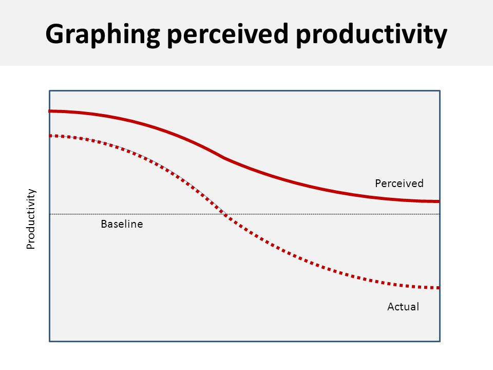 Graphing perceived productivity Productivity Baseline Perceived Actual