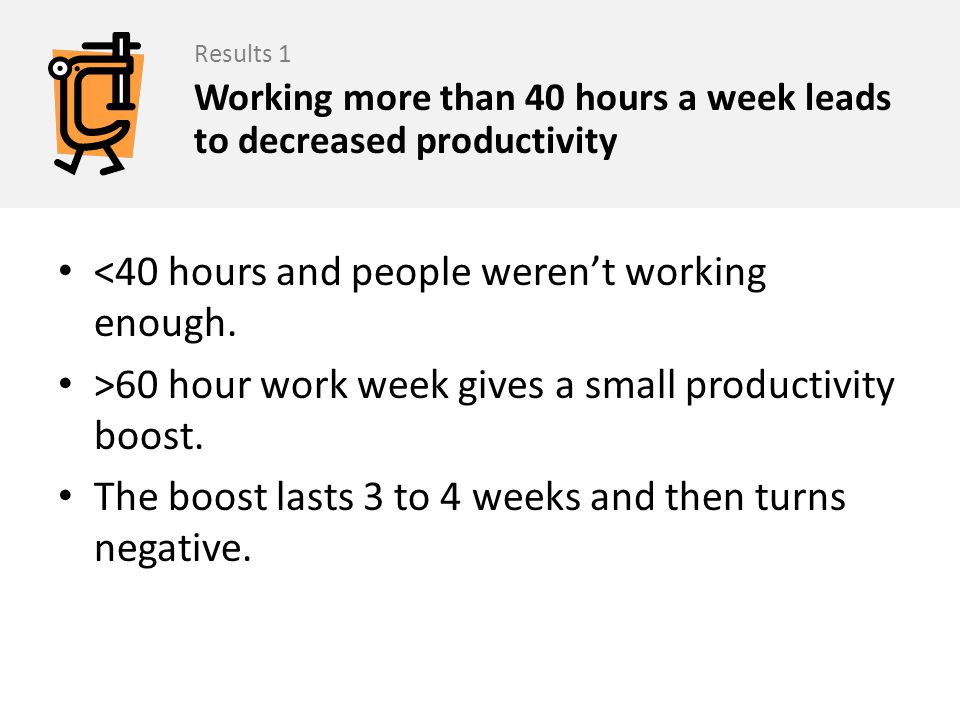 <40 hours and people werent working enough. >60 hour work week gives a small productivity boost. The boost lasts 3 to 4 weeks and then turns negative.