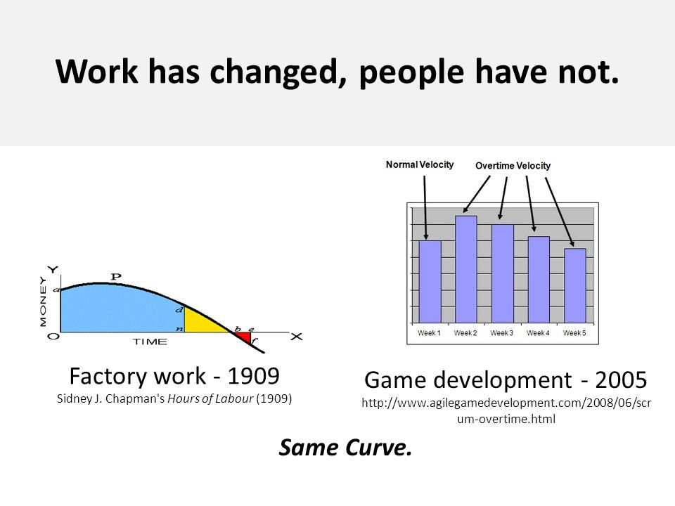 Work has changed, people have not. Game development - 2005 http://www.agilegamedevelopment.com/2008/06/scr um-overtime.html Factory work - 1909 Sidney